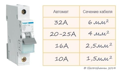 кабель кгвэвнг а ls 7х1.5