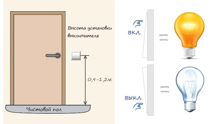 Высота установки выключателя
